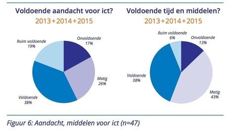 Wat ik mis in de Ict-monitor mbo 2015? | WilfredRubens.com over leren en ICT | Digitale informatievoorziening in onderwijs | Scoop.it