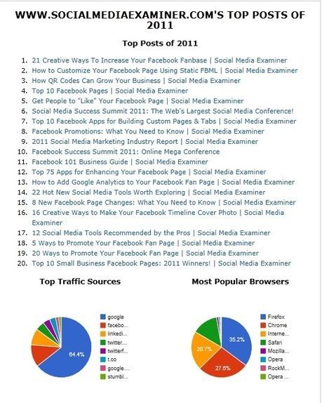 Ranking Tools: This Week in Social Media | Social media culture | Scoop.it