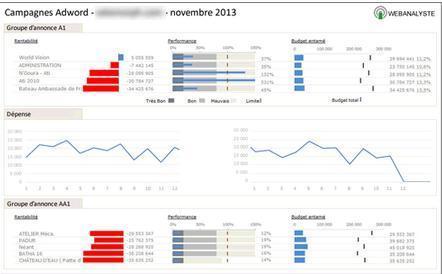 Analytics : conception de tableaux de bord décisionnels | Web Analytics | Scoop.it