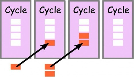 Seven Options for Handling Interruptions in Scrum and Other Agile Methods – Agile Advice – Working With Agile Methods | In the name of Agile | Scoop.it