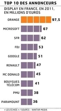 Le Web pèse toujours davantage dans les investissements pub   Media&More   Scoop.it