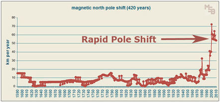 Climate Change, Pole Shift & Solar Weather | Green Energy Technologies & Development | Scoop.it