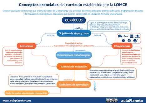 Conceptos esenciales del currículo establecido por la LOMCE | aulaPlaneta | APRENDIZAJE | Scoop.it