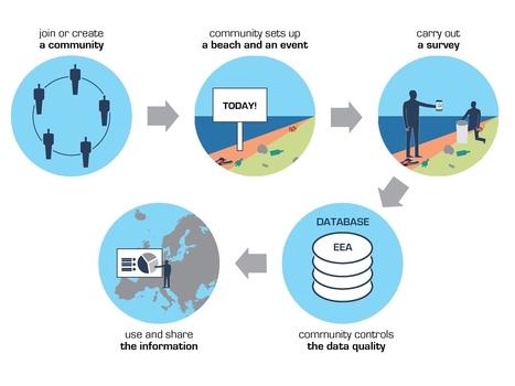 New mobile phone app will help track marine litter — European Environment Agency (EEA) | Humanities | Scoop.it