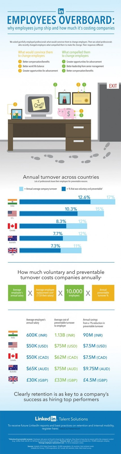 Why Employees Leave Their Jobs (Infographic) | Surviving Leadership Chaos | Scoop.it