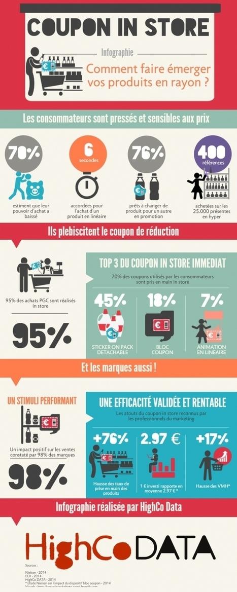 Infographie | Quid de l'efficacité du coupon in store? | Magasin digital et connecte | Scoop.it