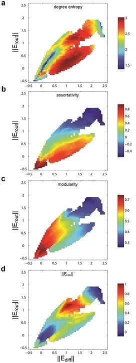 Exploring the Morphospace of Communication Efficiency in Complex Networks | Complejidad y ciencia | Scoop.it