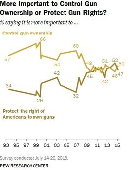 How Americans actually feel about stronger gun laws | Upsetment | Scoop.it