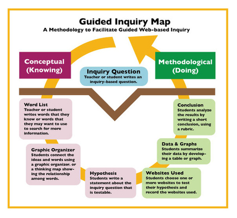 Guided Inquiry Process - Teaching Great Lakes Science | Guided Inquiry | Scoop.it