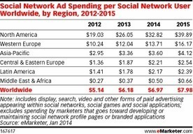Social Ad Spending per User Remains Highest in North America | Travel and Media trends | Scoop.it