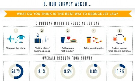 The infographic that advises passengers on how to combat jetlag | Hints, Tips, Tricks & Travel ideas! | Scoop.it