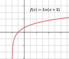 Dominio y recorrido de funciones. Ejercicios resueltos | matemática:funciones | Scoop.it