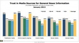 Traditional Media Trusted More Than Owned, Social Media For News Info | Public Relations & Social Media Insight | Scoop.it