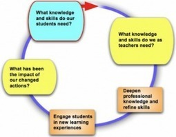 Docentprofessionalisering leidt tot betere leeropbrengsten | Wilfred Rubens over Technology Enhanced Learning | opleiden en leren en innoveren | Scoop.it