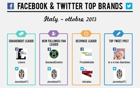 Social Media Top Brands: i migliori brand su Facebook e Twitter (ottobre 2013) | Social media | Scoop.it