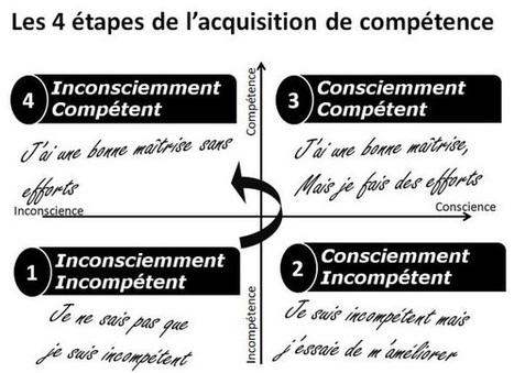 Pilier 2 - Mieux s'organiser - 4 étapes d'apprentissages - Les Déclics | Coaching | Scoop.it
