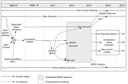 Revisiting our 'MOOCs and Open Education Timeline'   e-learning-ukr   Scoop.it