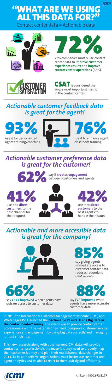 INFOGRAPHIC: Using Big Data to Improve Contact Center Operations - #bigdata #custsrv | Designing  services | Scoop.it