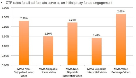 Surprise: CTRs For Skippable Video Ads Fare Well Compared To Non-Skippable Ads | Digital-News on Scoop.it today | Scoop.it