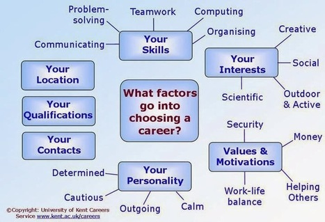 Career Quotes for Success | Career Quotes for Success | Cornell Notes | Hard Work Quotes | | Scoop.it