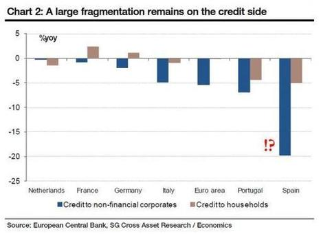 What Spanish Recovery? | Zero Hedge | Commodities, Resource and Freedom | Scoop.it