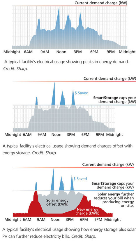 Quantifying Returns: Does Energy Storage Coupled with PV Offer Big Savings? | Solar Energy projects & Energy Efficiency | Scoop.it