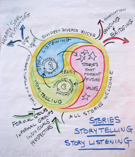 Digital Learning Commons hosting 2 Community Engagement & Storytelling Workshops with Special Guest Barbara Ganley | Just Story It Biz Storytelling | Scoop.it