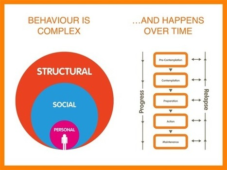 Can Technology Drive Behaviour Change? - Considered_ | :: The 4th Era :: | Scoop.it