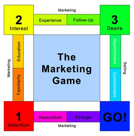 Get a Sample | Henderson Marketing | COACHING LAB | Scoop.it