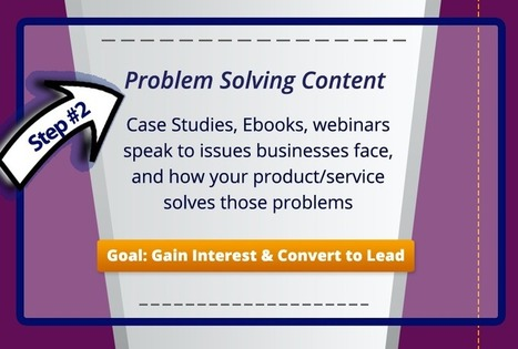 Increase your Sales through Solving Problems | Reading - Web and Social Media | Scoop.it