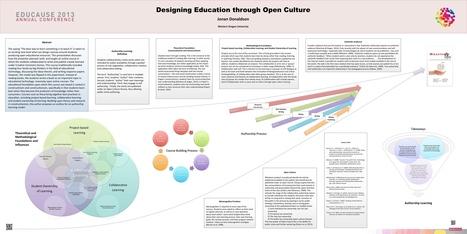 Designing education through open culture   Aprendiendo a Distancia   Scoop.it