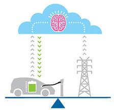 Smart-Grid – Nouveau projet pilote entre IBM, Honda et PG&E - Association AVEM | Smart Grid, réseaux intelligents | Scoop.it