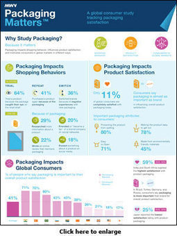 MeadWestvaco study reveals effects of product packaging on buying behaviour > afaqs! news & features | Integrated Brand Communications | Scoop.it