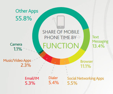 Mobile email usage statistics - Email marketing consultancy | E-Books in the Digital Marketplace | Scoop.it