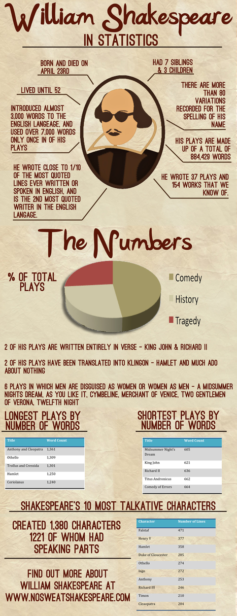 The Bard by the Numbers -- Infographic | Shakespeare Studies | Scoop.it