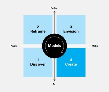 A taxonomy of models used in the design process   Bring back UK Design & Technology   Scoop.it