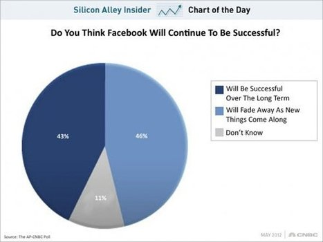 Metà degli Americani Pensa che Facebook sia una Moda Passeggera. Tu Cosa Ne Pensi? [Sondaggio] | Social Media (network, technology, blog, community, virtual reality, etc...) | Scoop.it