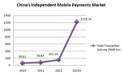 Mobile Payments News Journal – China's mobile transactions grew ... | Going Mobile | Scoop.it