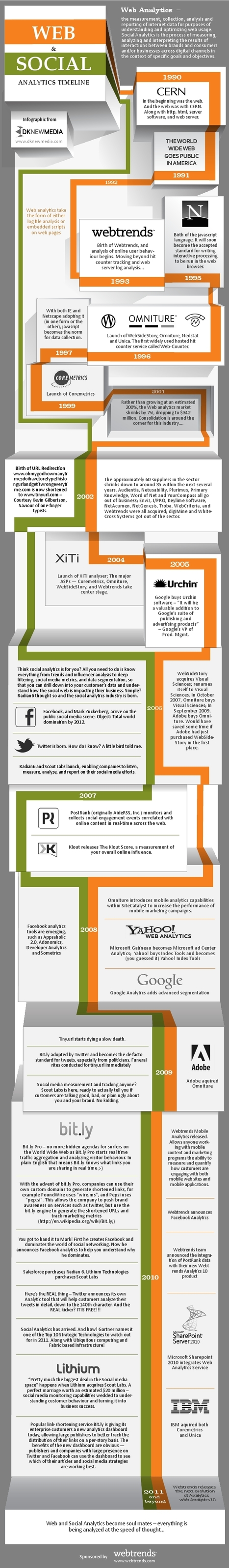 Infographic: The History of Web and Social Analytics - The Measurement Standard: Blog Edition | Measuring the Networked Nonprofit | Scoop.it