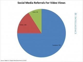 How Social Media Is Driving Online Video-Viewing And Determining What Videos Go Viral   vgmoreno Social Media tips   Scoop.it