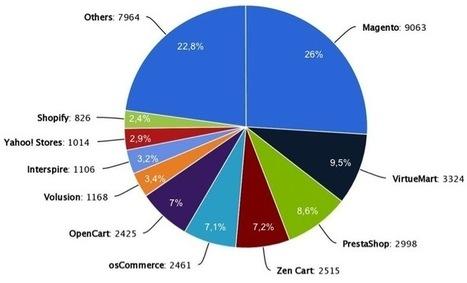 Classement des solutions e-commerce les plus utilisées dans le monde | E-Business & E-Commerce News | Scoop.it