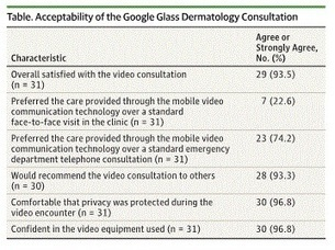 In small study, ER patients prefer doctors consult via #GoogleGlass, not phone | mobihealthnews | Google Glass for Healthcare | Scoop.it