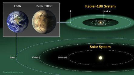 Découverted'une exoplanète potentiellement habitable   Ciel et Espace   Exoplanète   Scoop.it