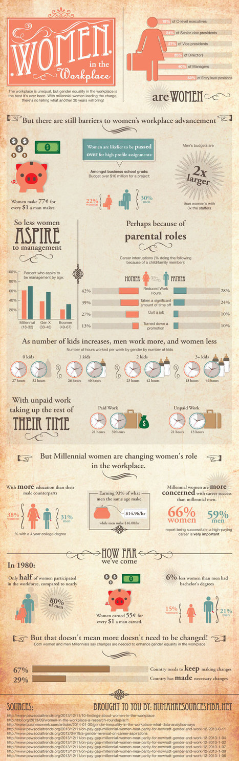 Women In the Workplace: Then Vs. Now | Soup for thought | Scoop.it