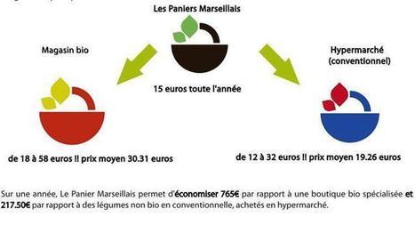 Consommation : comment réduire sa facture en passant par les circuits courts | Nouvelle Distribution | Scoop.it