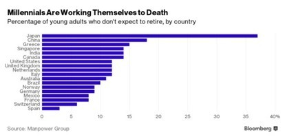 These Are the Countries Where Millennials Will Work Themselves to Death | Daily Clippings | Scoop.it