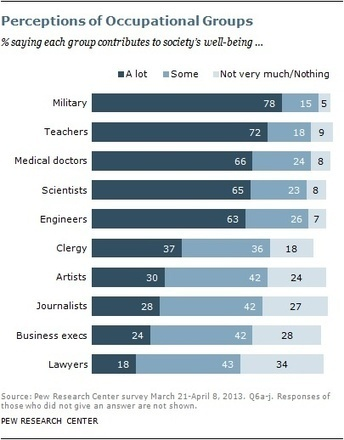 Pew: About a quarter of Americans say journalists contribute little to society | Les médias face à leur destin | Scoop.it