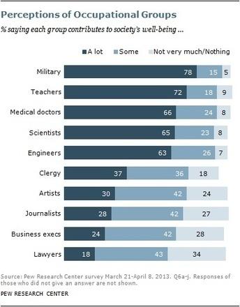 Pew: About a quarter of Americans say journalists contribute little to society | Les médias face à leur destin | Scoop.it