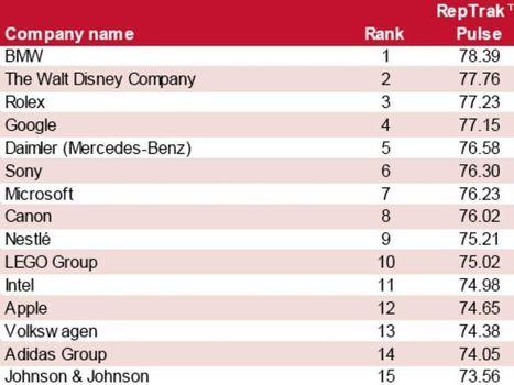 Brand reputation: 4 italiane nella classifica delle 100 aziende con la ... - Event Report | Come Creare Interesse Al Telefono | Scoop.it