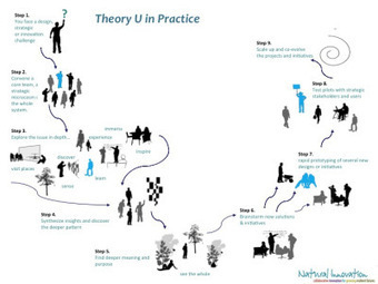 Mélanie Ciussi recommands...This excellent visualization of Theory U in practice | Creative leadership elective | Scoop.it